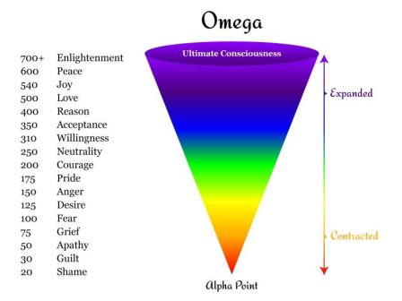 tabel emosi skala hawkins